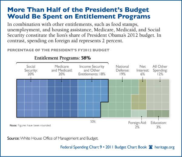 Obama_Entitlement_budgetchart2
