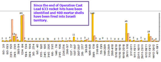 Rockets_and_Mortar_Shells_Fired_into_Israeli_Territory_January_10_2012