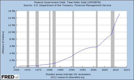 National-Debt-2012-460x276