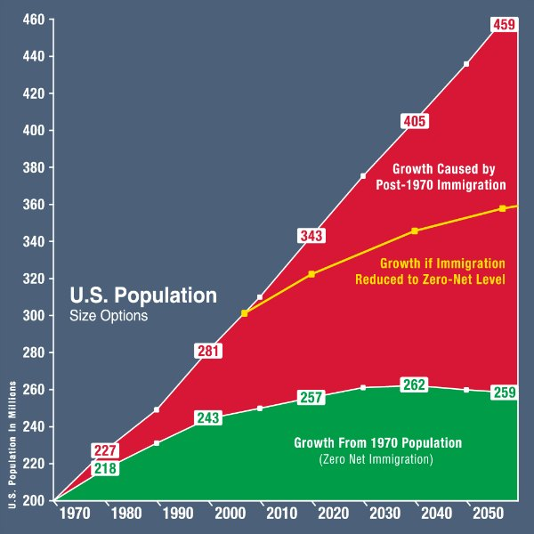 US Population impact by immigration