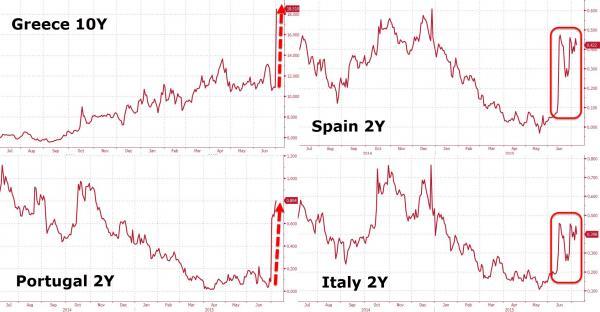 major bond crash