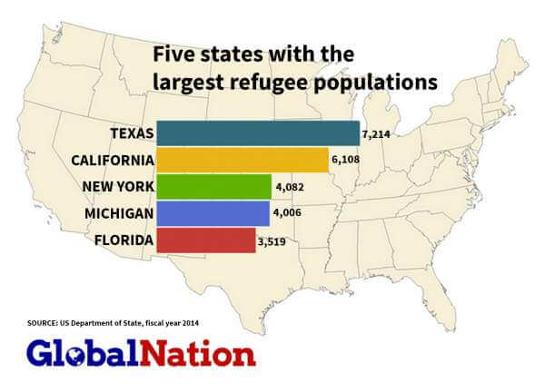 Texas Refugee Population