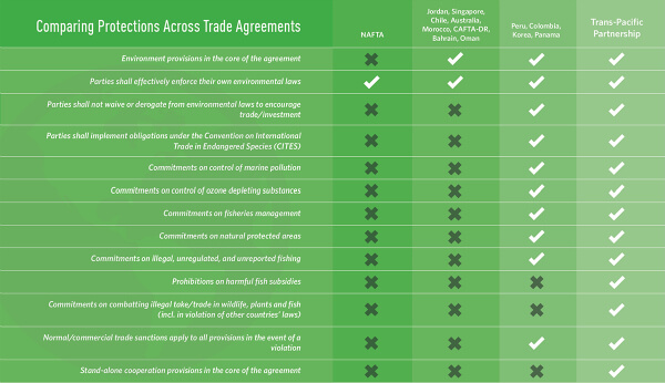 Trans-Pacific Partnership: Enforcement For UN's 2030 Agenda