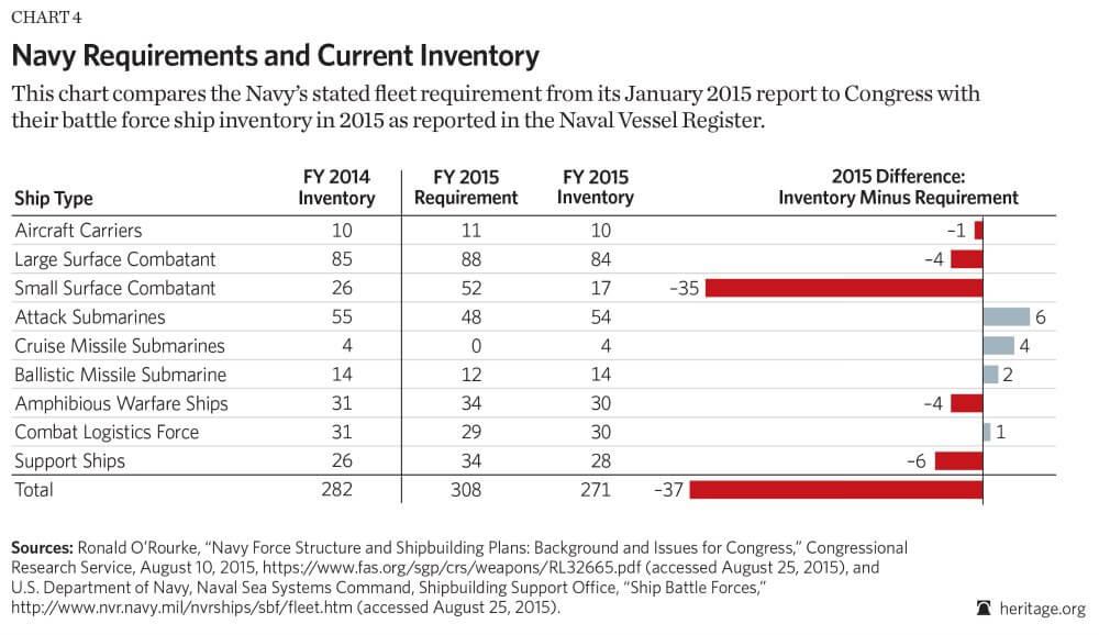 US Navy Fleet Requirements 2015